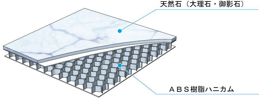 天然石複合板構成図