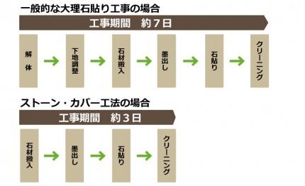 大理石複合板施工方法
